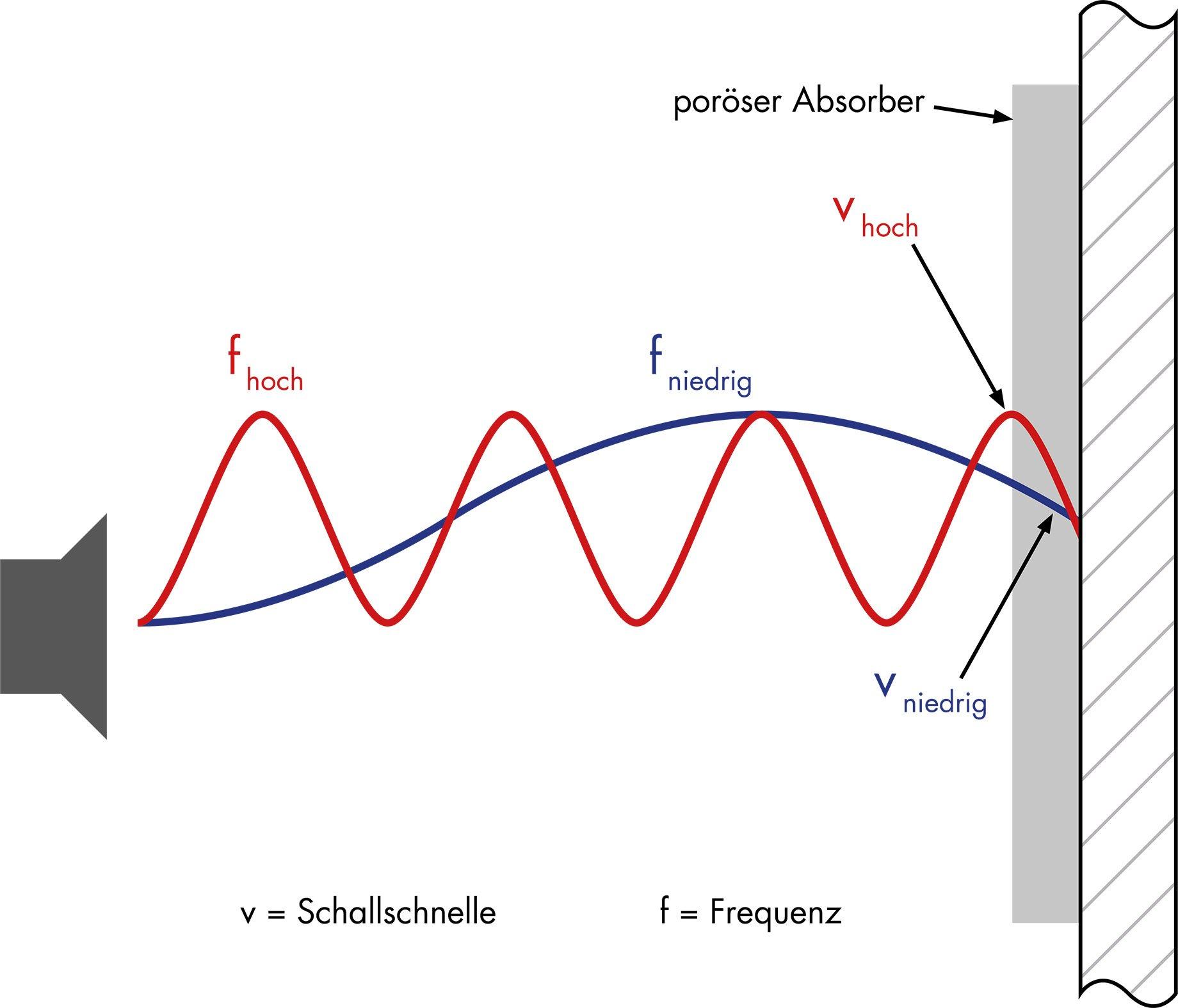 Optimale Akustik im Büro Absorber