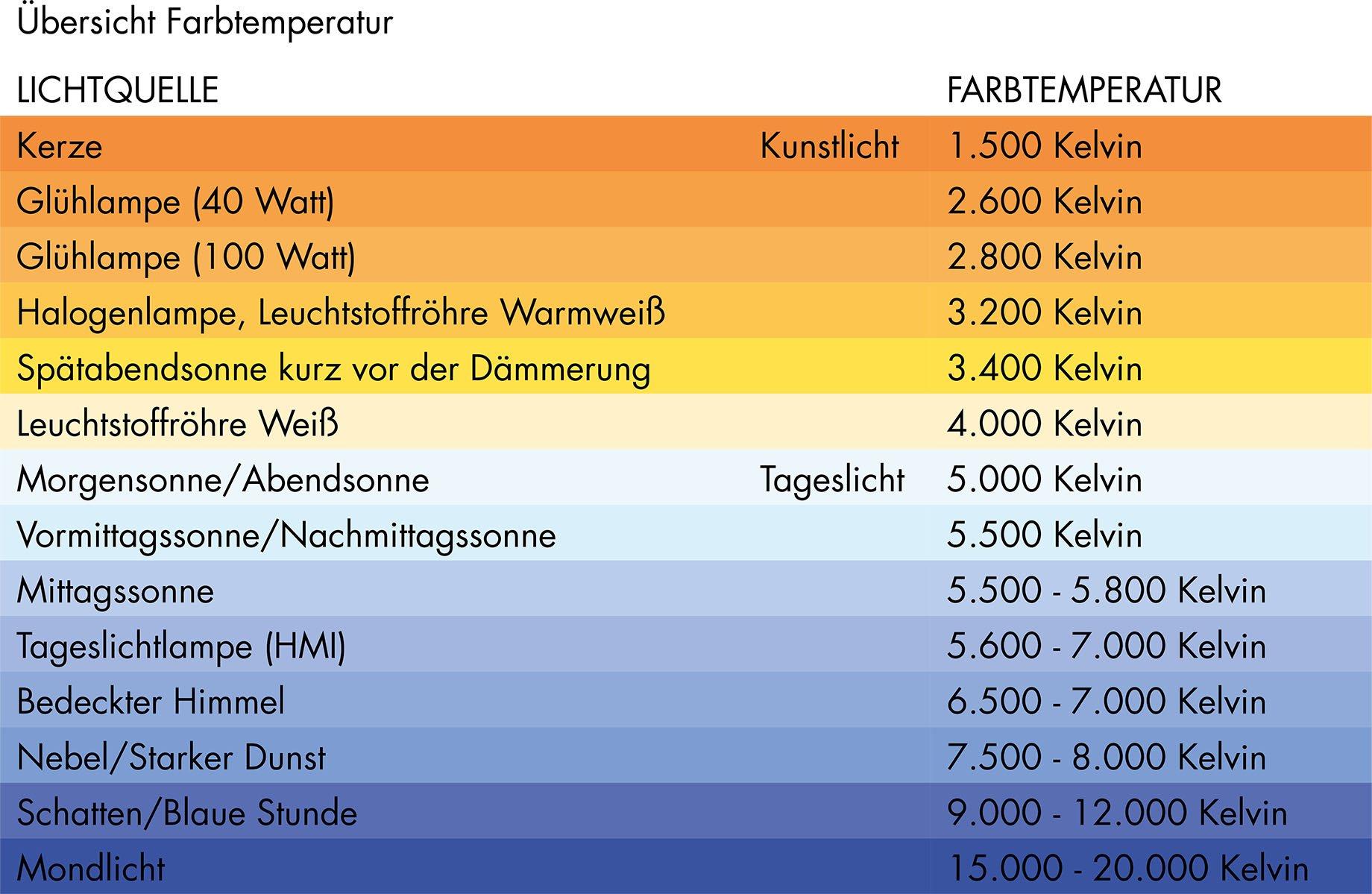 Lichtplanung Arbeitsplatz Farbtemperatur
